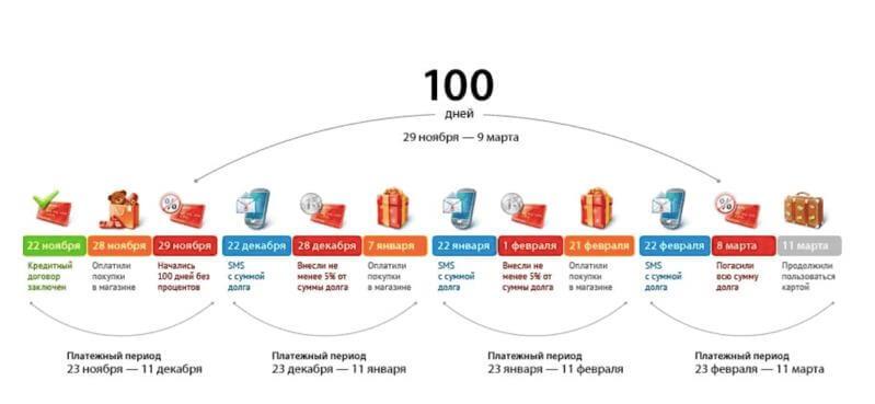 Льготный период в течение 100 дней