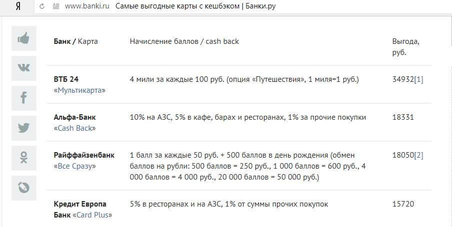 Лучшая кредитная карта по данным Банки.ру