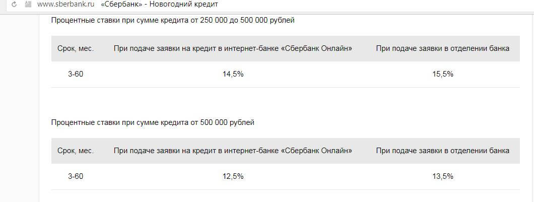 Увеличение ставки по кредиту в Сбербанке при подаче заявки онлайн