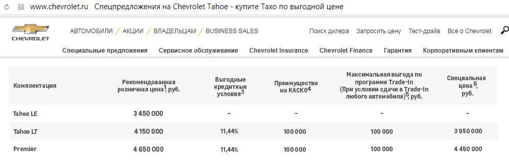 Кредит на Chevrolet