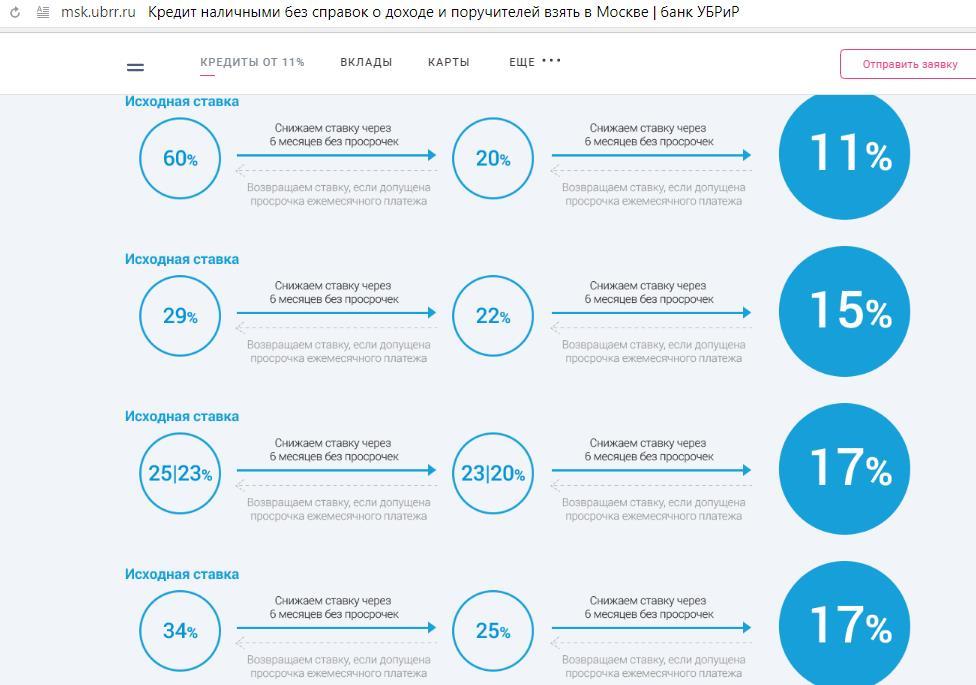 Схема снижения процентной ставки в УБРиР