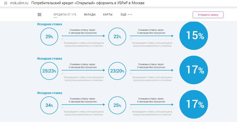 Схема снижения ставки при кредите до 1 000 000 рублей