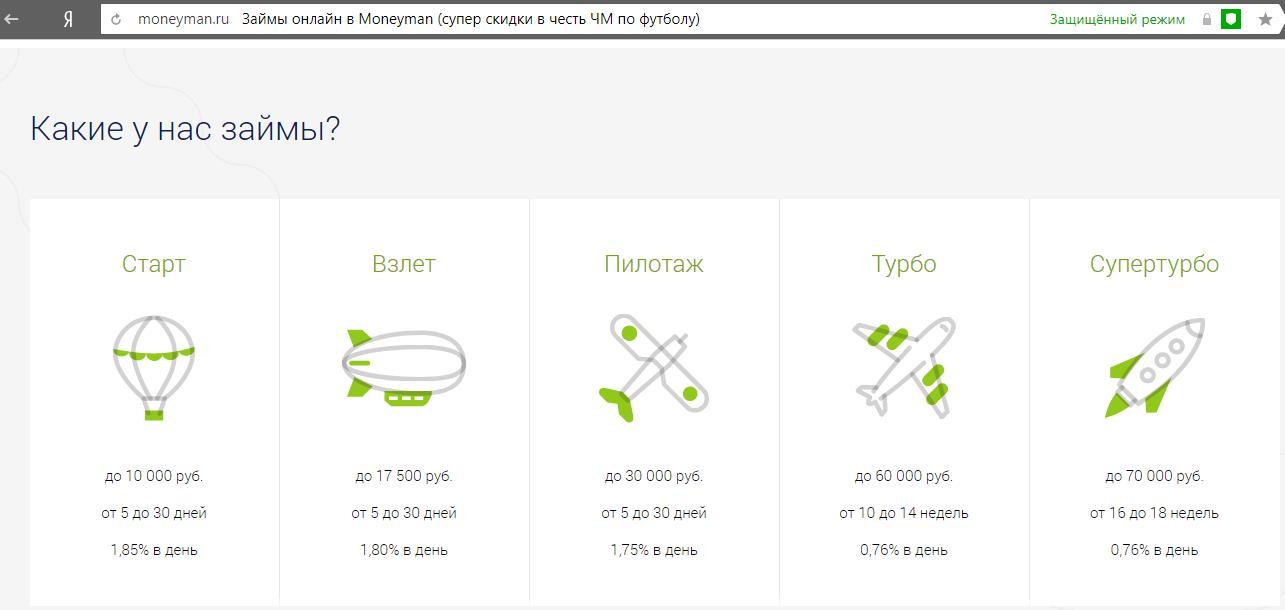 Виды онлайн-займов в МаниМен
