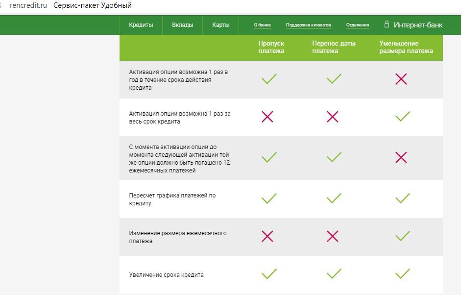Дополнительные опции по кредиту банка Ренессанс