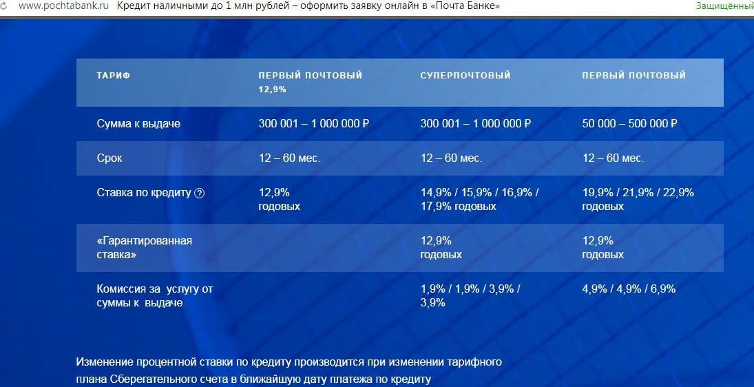 Моментальный кредит в Почта Банке