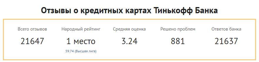 Народный рейтинг кредитной карты Тинькофф Платинум