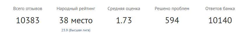 Рейтинг реальных пользователей о банке