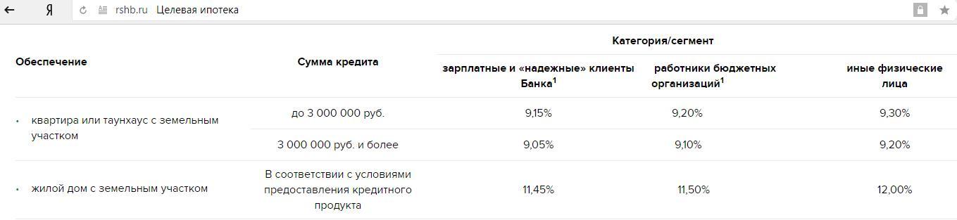 Условия кредитования Россельхоз банка
