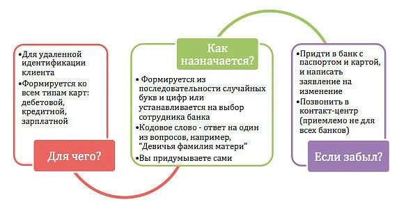 Варианты кодового слова